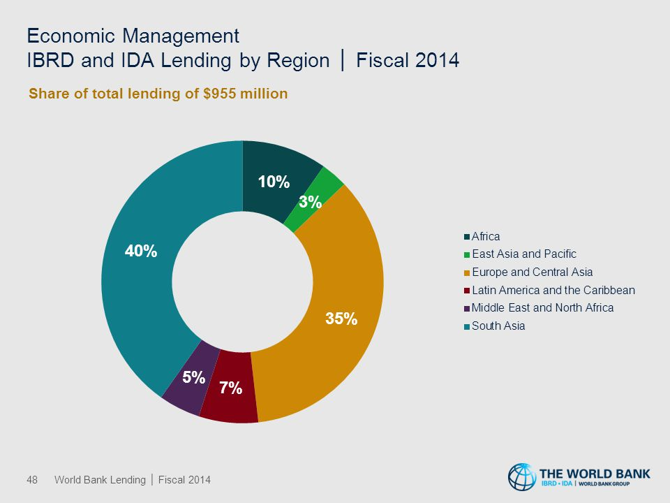 48World Bank Lending │ Fiscal 2014 Economic Management IBRD and IDA Lending by Region │ Fiscal 2014
