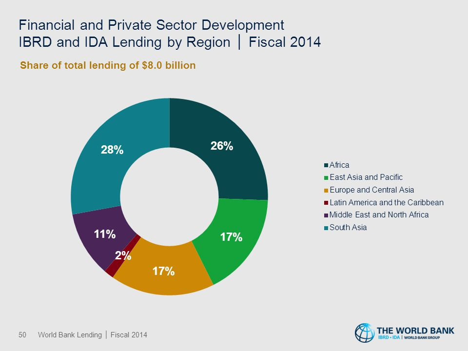 Financial and Private Sector Development IBRD and IDA Lending by Region │ Fiscal 2014 50World Bank Lending │ Fiscal 2014