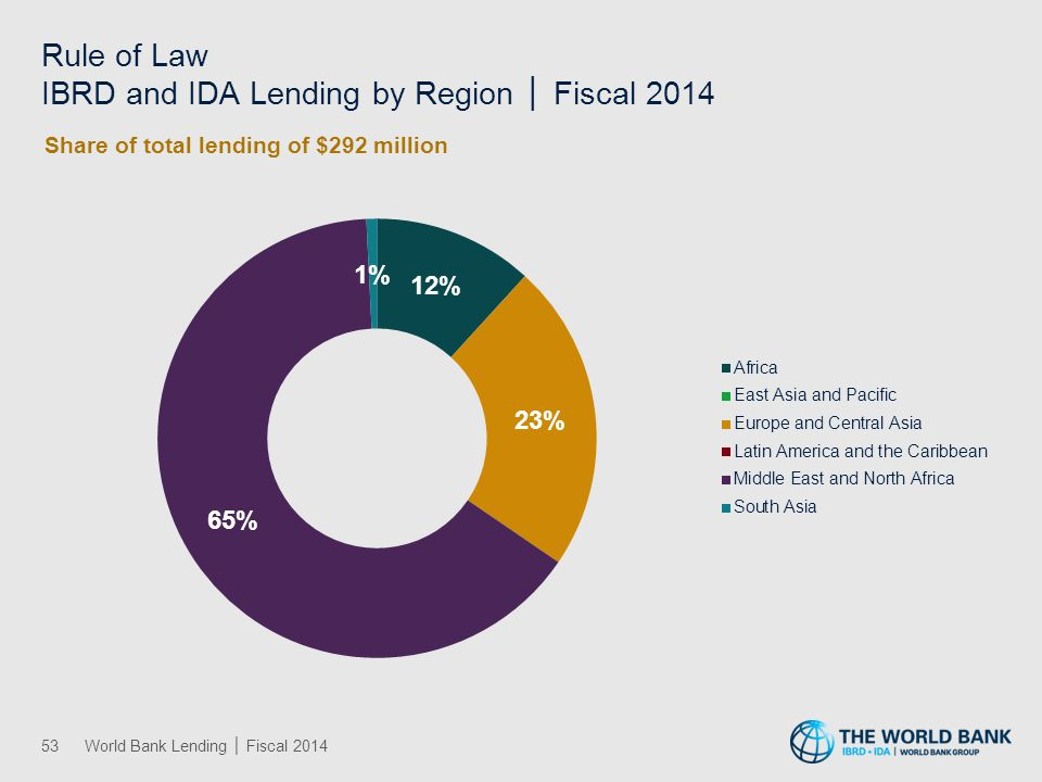 Rule of Law IBRD and IDA Lending by Region │ Fiscal 2014 53World Bank Lending │ Fiscal 2014