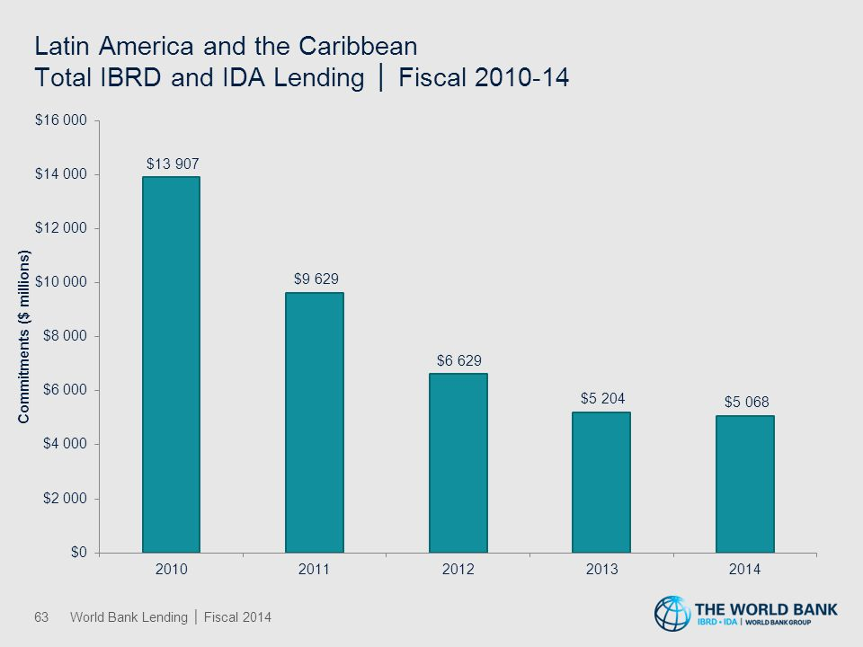 Latin America and the Caribbean Total IBRD and IDA Lending │ Fiscal 2010-14 63World Bank Lending │ Fiscal 2014
