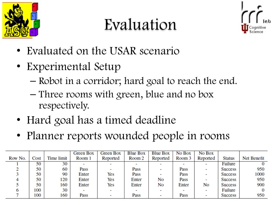 Cognitive Science Evaluation Evaluated on the USAR scenario Experimental Setup – Robot in a corridor; hard goal to reach the end.
