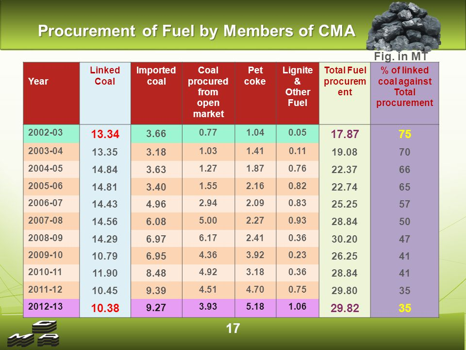 Procurement of Fuel by Members of CMA Year Linked Coal Imported coal Coal procured from open market Pet coke Lignite & Other Fuel Total Fuel procurem ent % of linked coal against Total procurement 2002-03 13.34 3.66 0.771.040.05 17.8775 2003-04 13.353.18 1.031.410.11 19.0870 2004-05 14.843.63 1.271.870.76 22.3766 2005-06 14.813.40 1.552.160.82 22.7465 2006-07 14.434.96 2.942.090.83 25.2557 2007-08 14.566.08 5.002.270.93 28.8450 2008-09 14.296.97 6.172.410.36 30.2047 2009-10 10.796.95 4.363.920.23 26.2541 2010-11 11.908.48 4.923.180.36 28.8441 2011-12 10.459.39 4.514.700.75 29.8035 2012-13 10.38 9.27 3.935.181.06 29.8235 Fig.