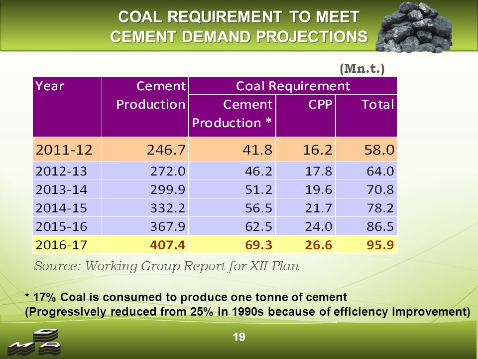 (Mn.t.) Source: Working Group Report for XII Plan COAL REQUIREMENT TO MEET CEMENT DEMAND PROJECTIONS * 17% Coal is consumed to produce one tonne of cement (Progressively reduced from 25% in 1990s because of efficiency improvement) 19