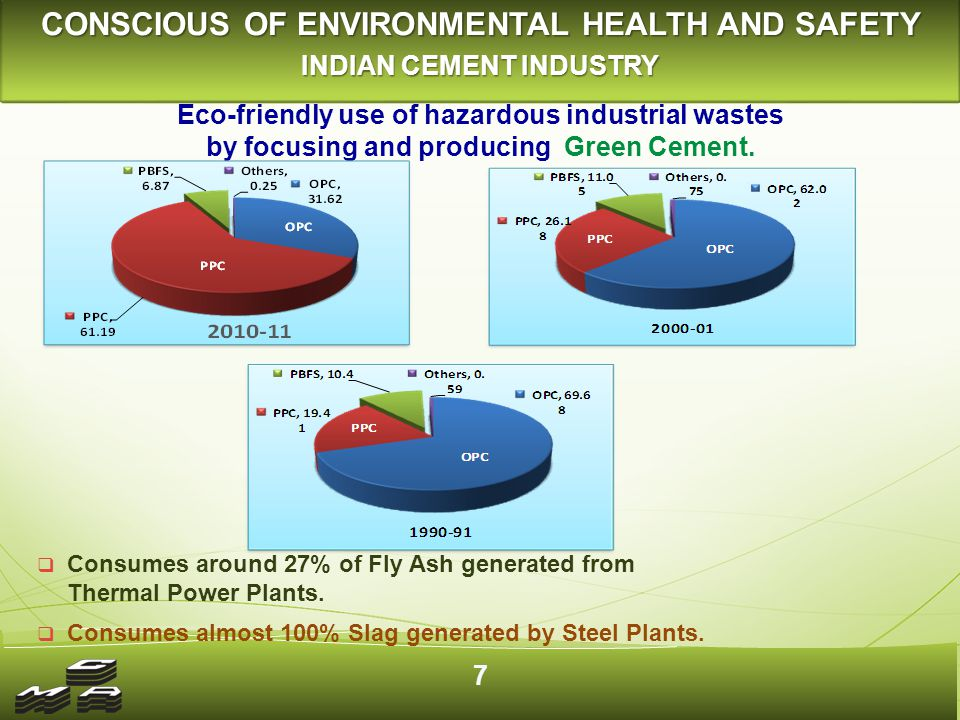 CONSCIOUS OF ENVIRONMENTAL HEALTH AND SAFETY INDIAN CEMENT INDUSTRY  Consumes around 27% of Fly Ash generated from Thermal Power Plants.