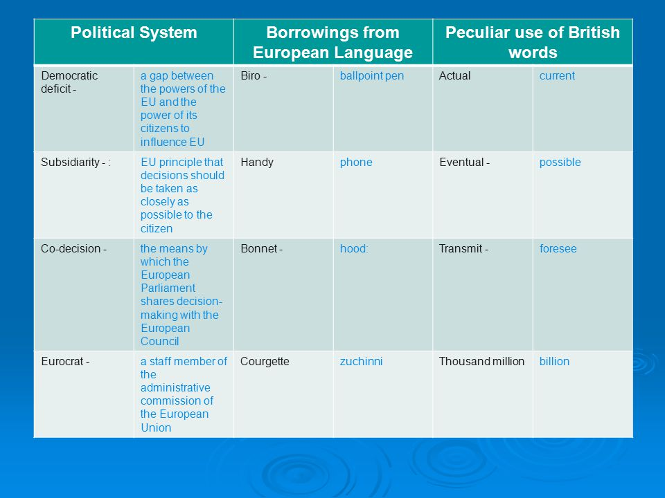 Political SystemBorrowings from European Language Peculiar use of British words Democratic deficit - a gap between the powers of the EU and the power of its citizens to influence EU Biro -ballpoint penActualcurrent Subsidiarity - :EU principle that decisions should be taken as closely as possible to the citizen HandyphoneEventual -possible Co-decision -the means by which the European Parliament shares decision- making with the European Council Bonnet -hood:Transmit -foresee Eurocrat -a staff member of the administrative commission of the European Union CourgettezuchinniThousand millionbillion