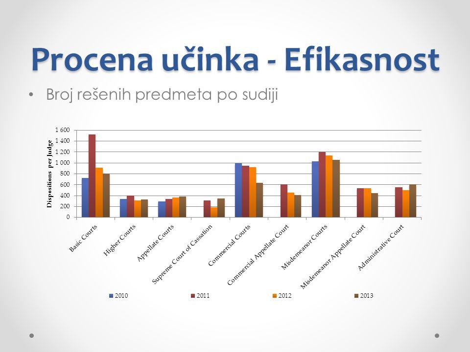Procena učinka - Efikasnost Broj rešenih predmeta po sudiji