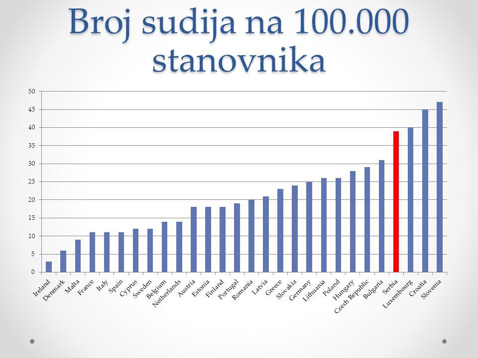 Broj sudija na 100.000 stanovnika