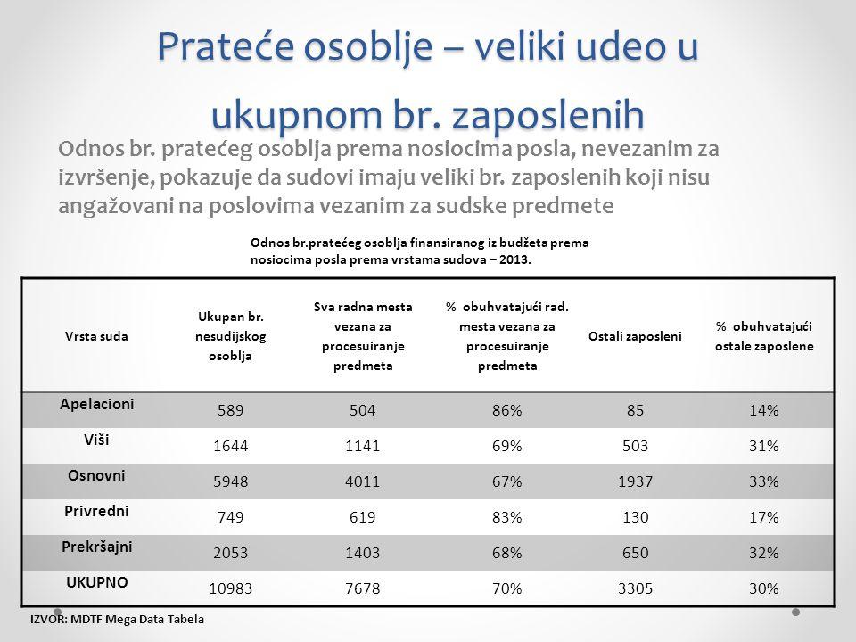 Prateće osoblje – veliki udeo u ukupnom br. zaposlenih Odnos br.