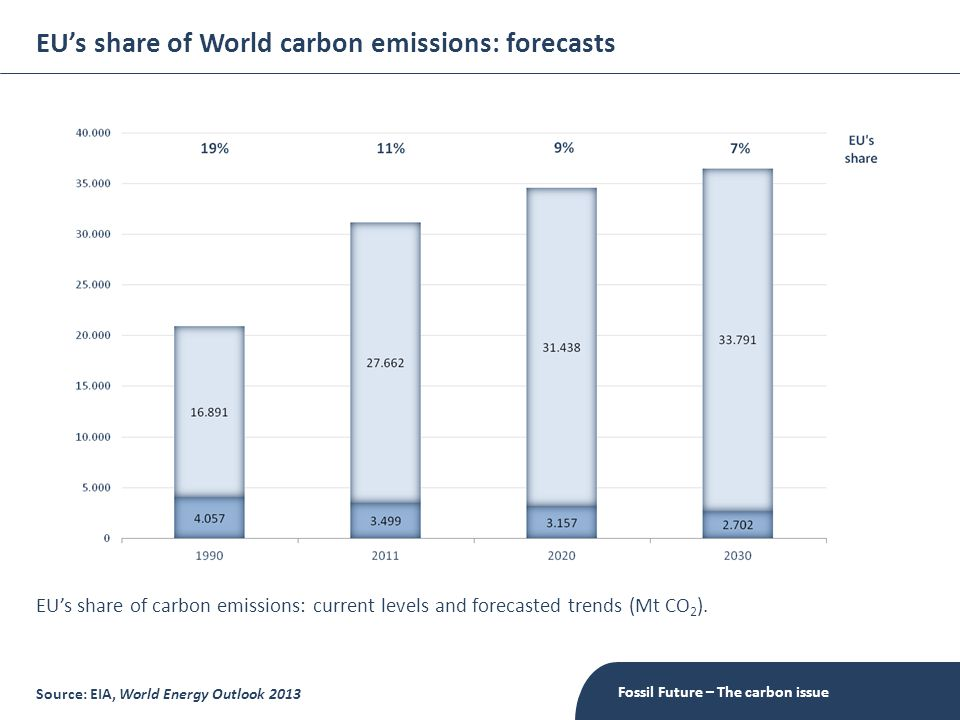 EU's share of World carbon emissions: forecasts Fossil Future – The carbon issue Source: EIA, World Energy Outlook 2013 EU's share of carbon emissions: current levels and forecasted trends (Mt CO 2 ).