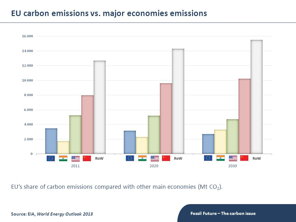 EU carbon emissions vs.