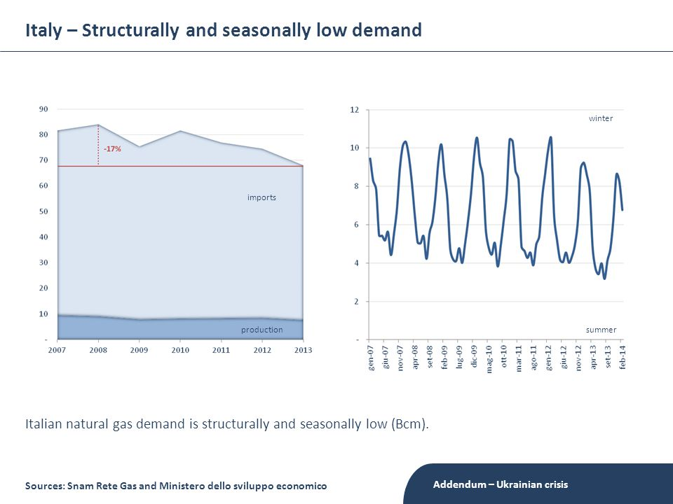 Italy – Structurally and seasonally low demand Italian natural gas demand is structurally and seasonally low (Bcm).