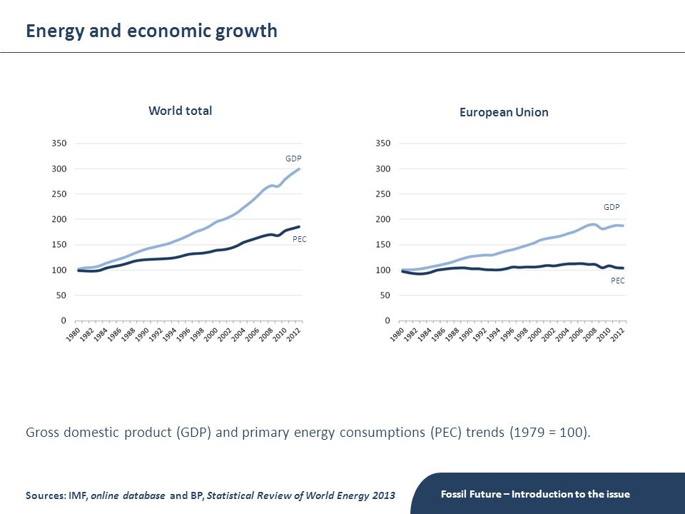 Energy and economic growth Fossil Future – Introduction to the issue Sources: IMF, online database and BP, Statistical Review of World Energy 2013 World total European Union GDP PEC GDP Gross domestic product (GDP) and primary energy consumptions (PEC) trends (1979 = 100).