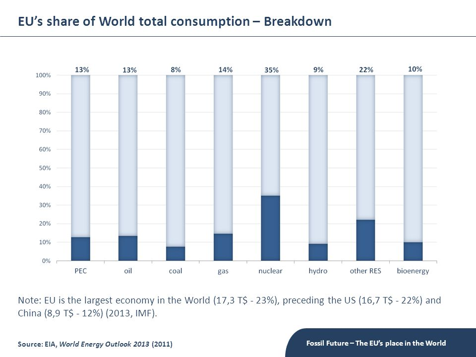 EU's share of World total consumption – Breakdown Fossil Future – The EU's place in the World Source: EIA, World Energy Outlook 2013 (2011) Note: EU is the largest economy in the World (17,3 T$ - 23%), preceding the US (16,7 T$ - 22%) and China (8,9 T$ - 12%) (2013, IMF).