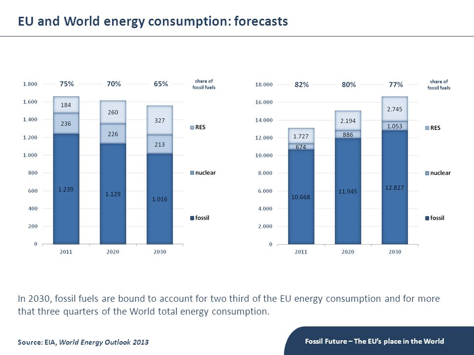 EU and World energy consumption: forecasts Fossil Future – The EU's place in the World In 2030, fossil fuels are bound to account for two third of the EU energy consumption and for more that three quarters of the World total energy consumption.