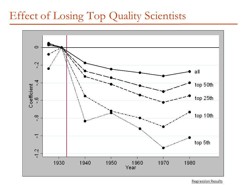 Effect of Losing Top Quality Scientists Regression Results