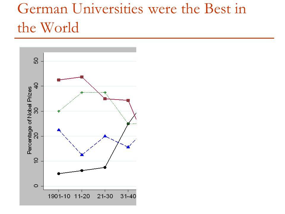 German Universities were the Best in the World