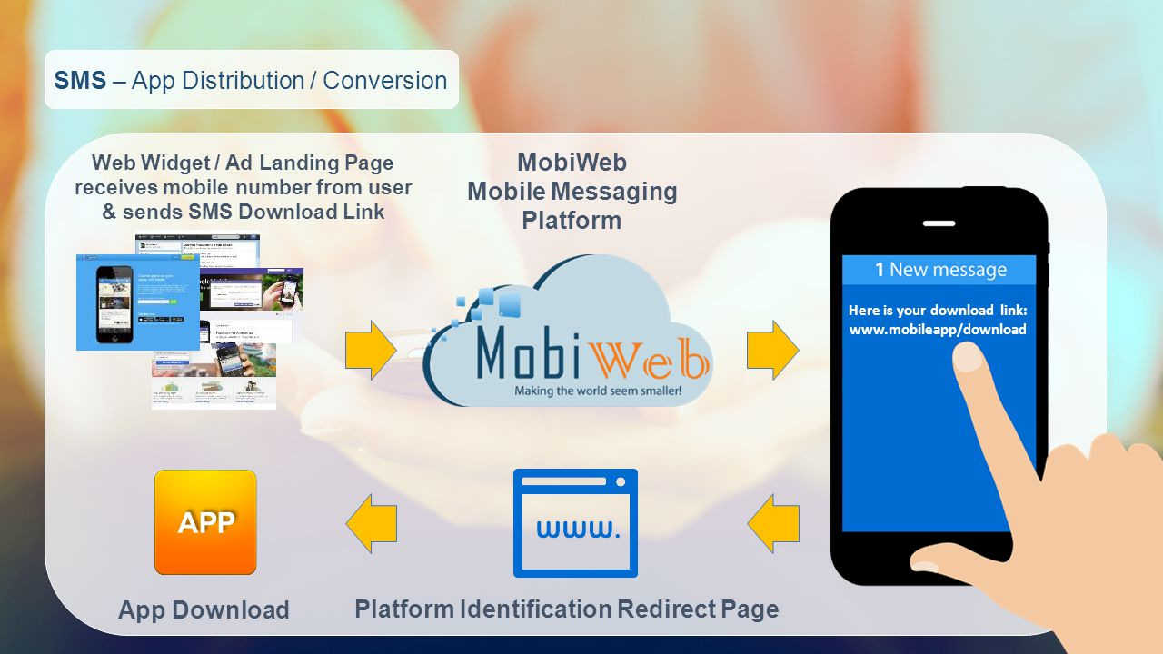 SMS – App Distribution / Conversion Web Widget / Ad Landing Page receives mobile number from user & sends SMS Download Link MobiWeb Mobile Messaging Platform Platform Identification Redirect Page App Download APP Here is your download link: