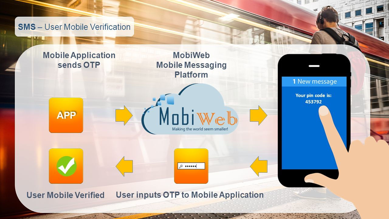 SMS – User Mobile Verification Mobile Application sends OTP MobiWeb Mobile Messaging Platform User inputs OTP to Mobile Application User Mobile Verified APP Your pin code is:
