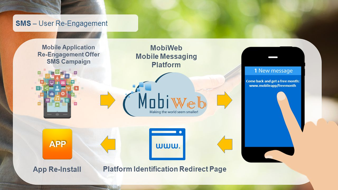 SMS – User Re-Engagement Mobile Application Re-Engagement Offer SMS Campaign MobiWeb Mobile Messaging Platform Platform Identification Redirect Page App Re-Install APP Come back and get a free month: