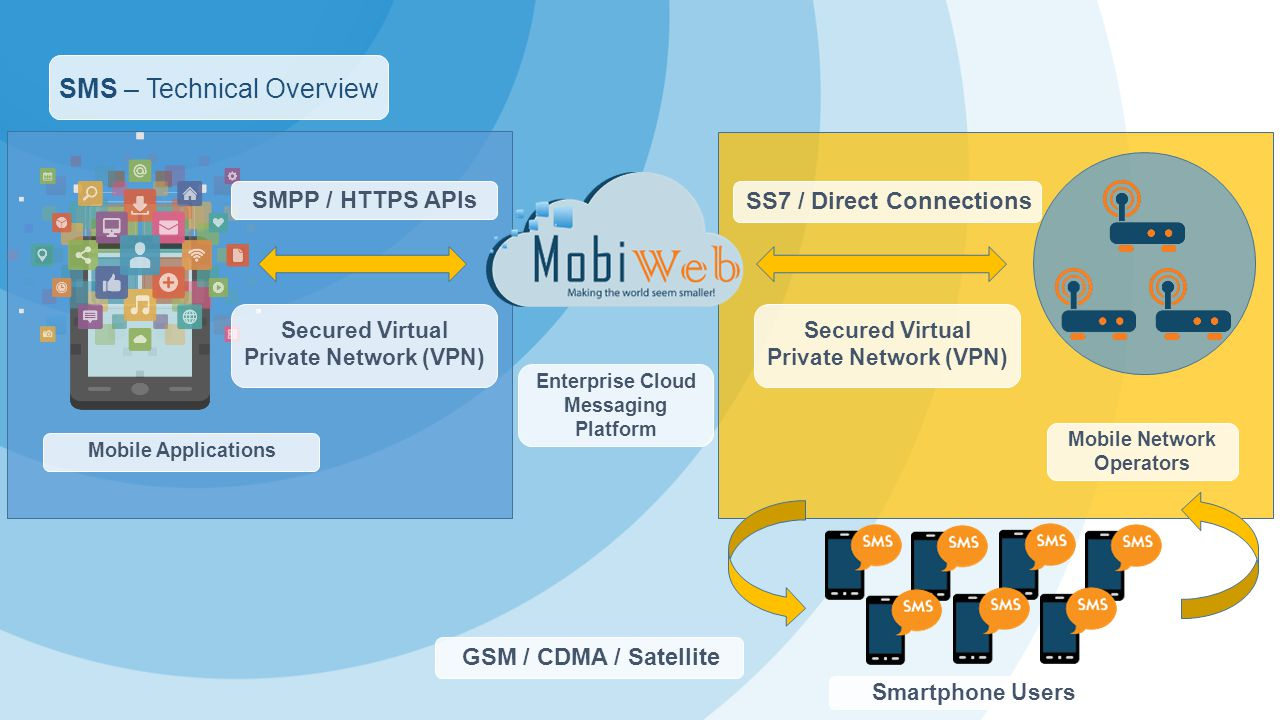 SMS – Technical Overview Mobile Applications Enterprise Cloud Messaging Platform Mobile Network Operators SMPP / HTTPS APIs SS7 / Direct Connections Secured Virtual Private Network (VPN) GSM / CDMA / Satellite Smartphone Users
