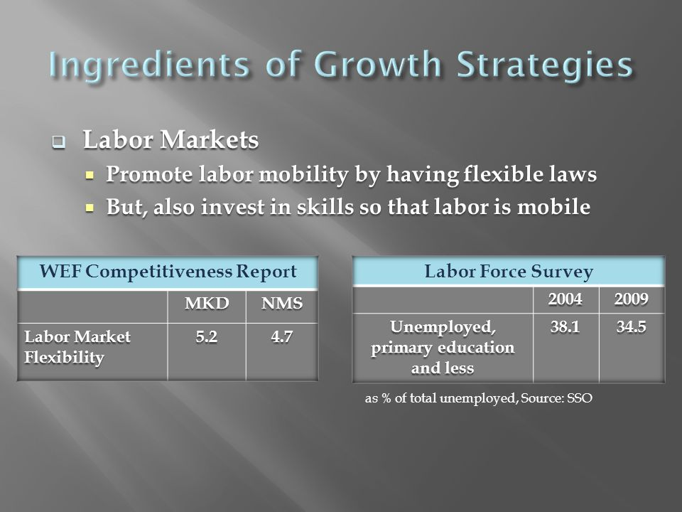  Labor Markets  Promote labor mobility by having flexible laws  But, also invest in skills so that labor is mobile as % of total unemployed, Source: SSO