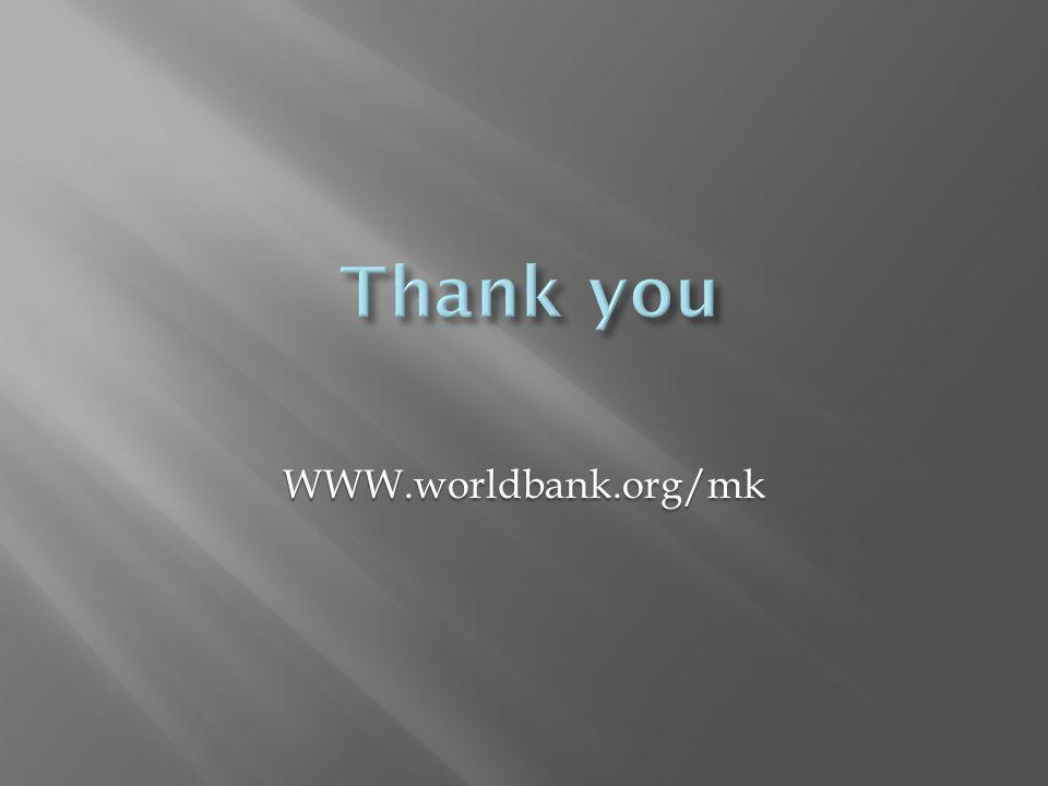 WWW.worldbank.org/mk