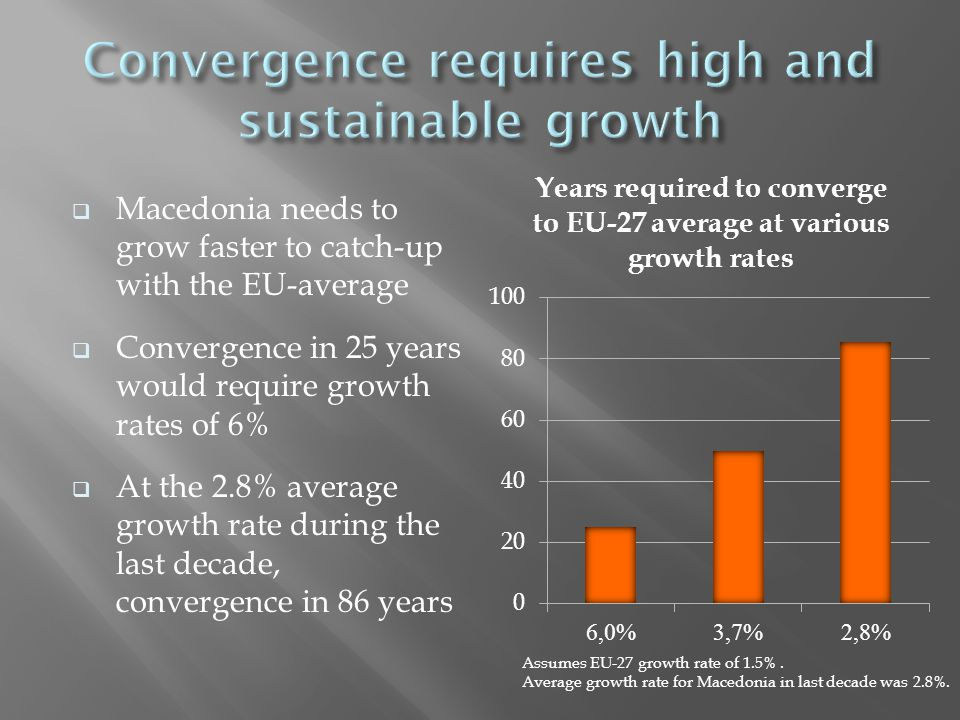  Macedonia needs to grow faster to catch-up with the EU-average  Convergence in 25 years would require growth rates of 6%  At the 2.8% average growth rate during the last decade, convergence in 86 years Assumes EU-27 growth rate of 1.5%.
