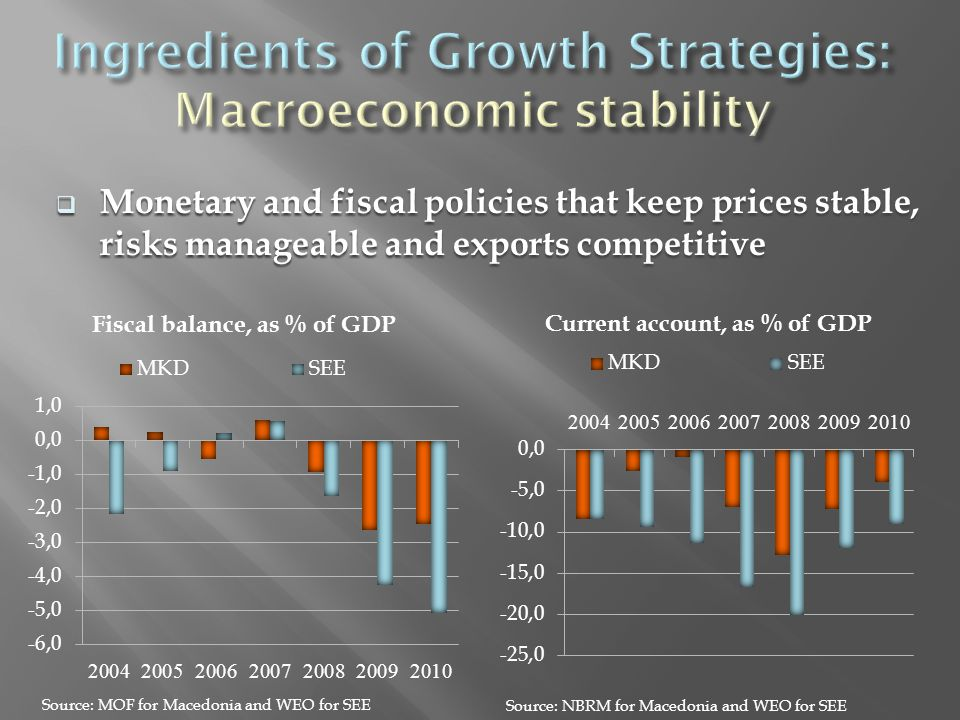  Monetary and fiscal policies that keep prices stable, risks manageable and exports competitive Current account, as % of GDP Source: NBRM for Macedonia and WEO for SEE