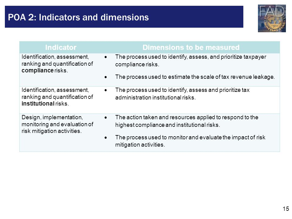 15 IndicatorDimensions to be measured Identification, assessment, ranking and quantification of compliance risks.  The process used to identify, asse