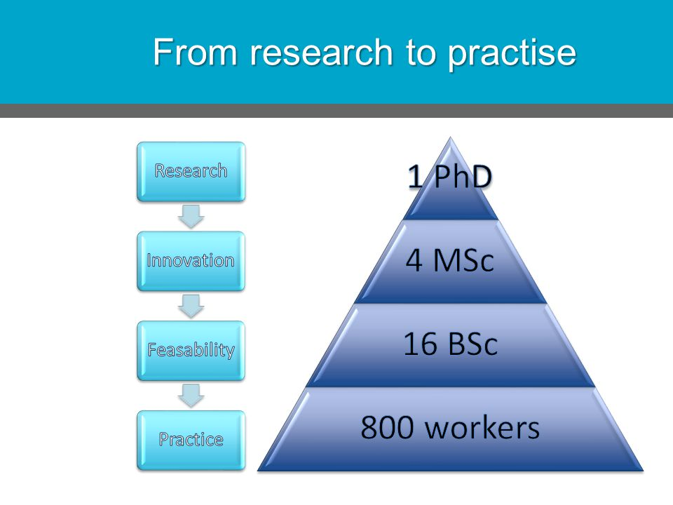 From research to practise