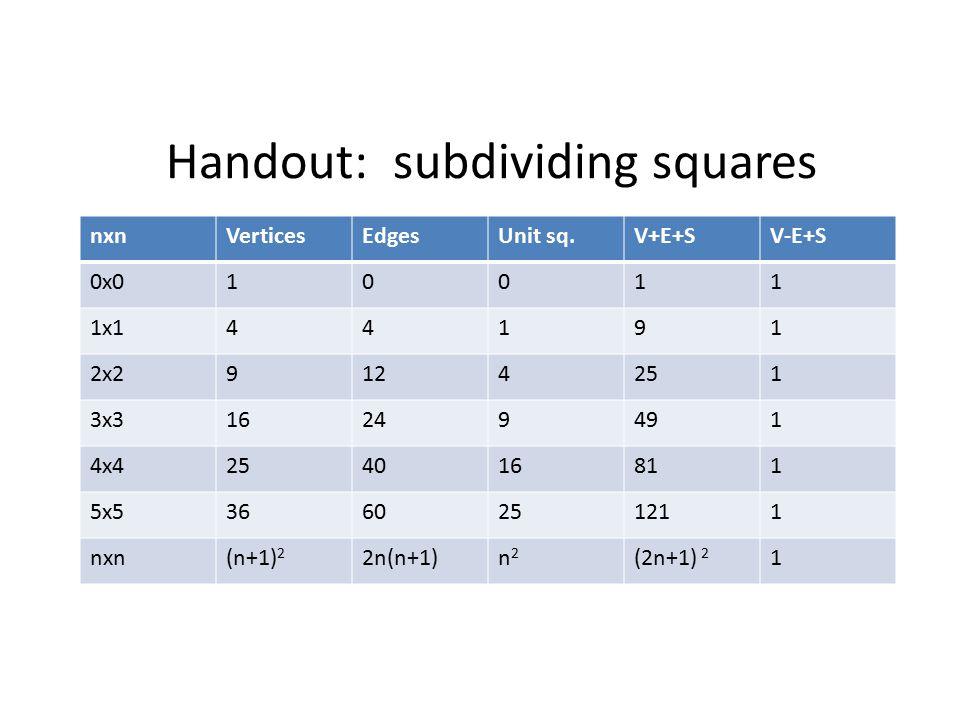 Handout: subdividing squares nxnVerticesEdgesUnit sq.V+E+SV-E+S 0x010011 1x144191 2x29124251 3x316249491 4x4254016811 5x53660251211 nxn(n+1) 2 2n(n+1)n2n2 (2n+1) 2 1