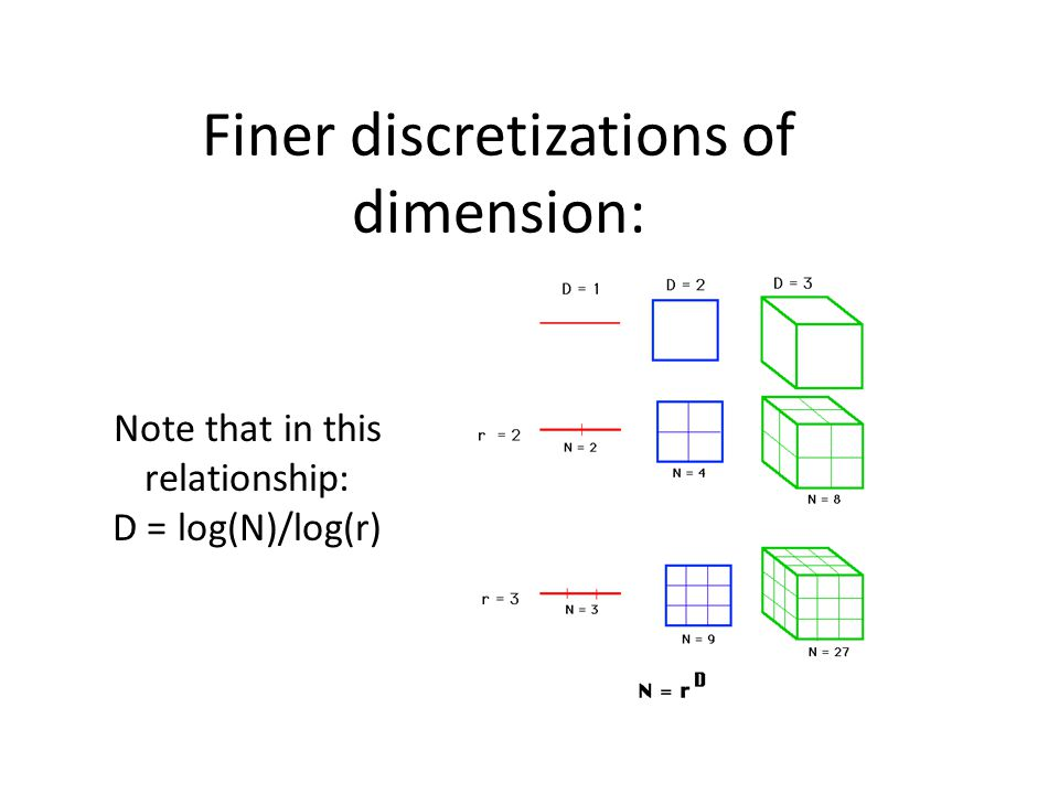 Finer discretizations of dimension: Note that in this relationship: D = log(N)/log(r)