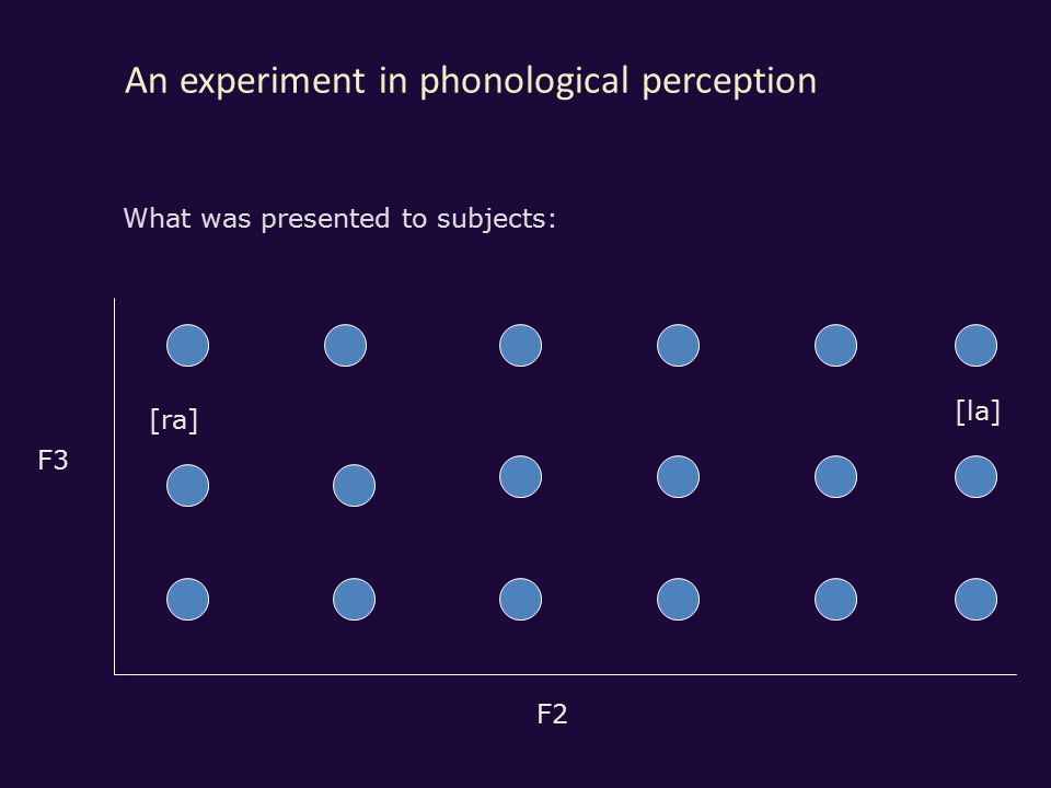 An experiment in phonological perception F2 F3 [ra] [la] What was presented to subjects: