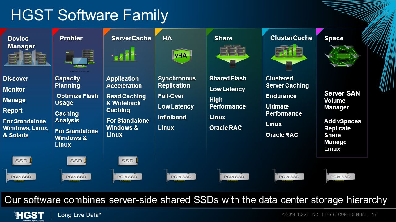 © 2014 HGST, INC. | HGST CONFIDENTIAL 17 Our software combines server-side shared SSDs with the data center storage hierarchy HGST Software Family