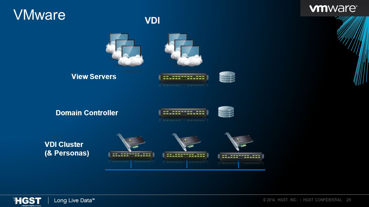 © 2014 HGST, INC. | HGST CONFIDENTIAL 26 VMware View Servers Domain Controller VDI Cluster (& Personas) VDI
