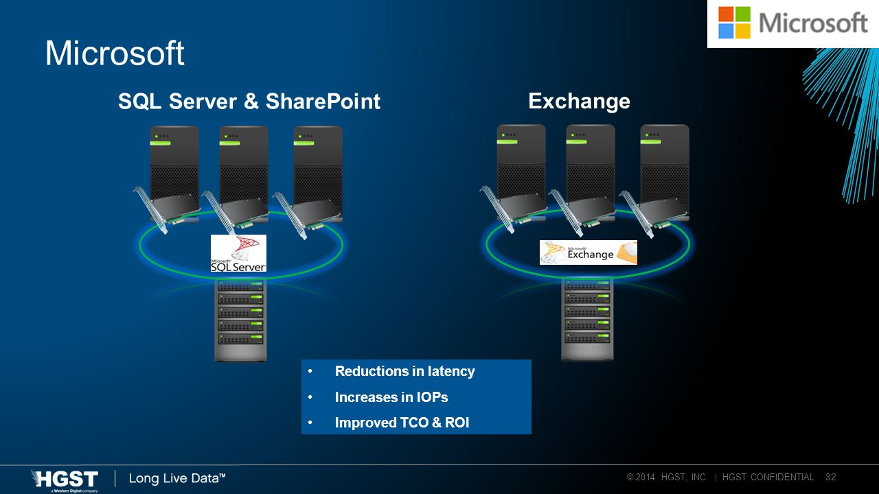 © 2014 HGST, INC. | HGST CONFIDENTIAL 32 Microsoft Exchange SQL Server & SharePoint Reductions in latency Increases in IOPs Improved TCO & ROI