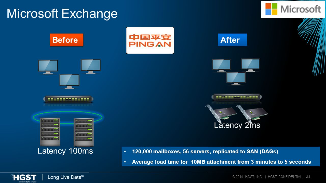 © 2014 HGST, INC. | HGST CONFIDENTIAL 34 Microsoft Exchange Latency 100ms Before Latency 2ms After 120,000 mailboxes, 56 servers, replicated to SAN (D
