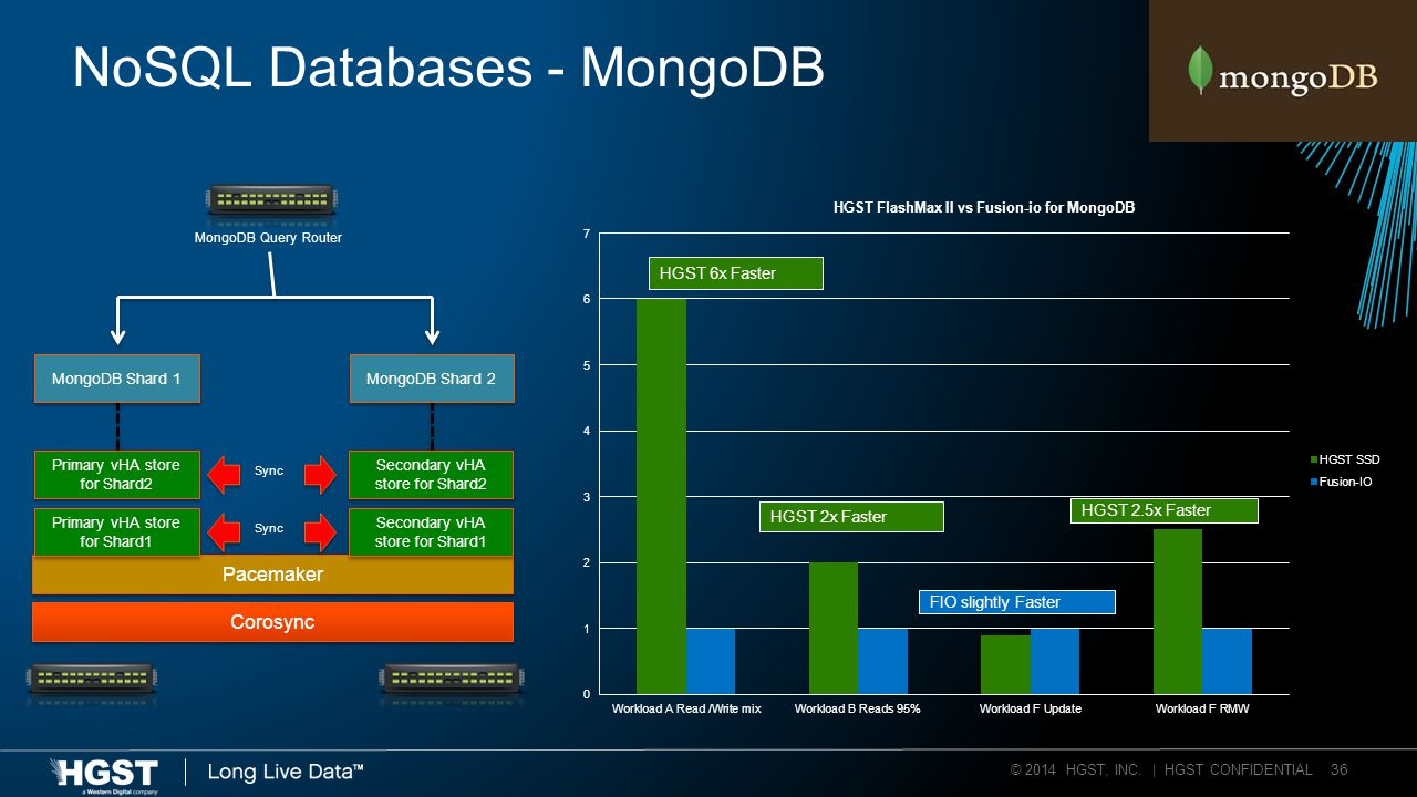 © 2014 HGST, INC. | HGST CONFIDENTIAL 36 NoSQL Databases - MongoDB Corosync Pacemaker Secondary vHA store for Shard1 Primary vHA store for Shard1 Sync