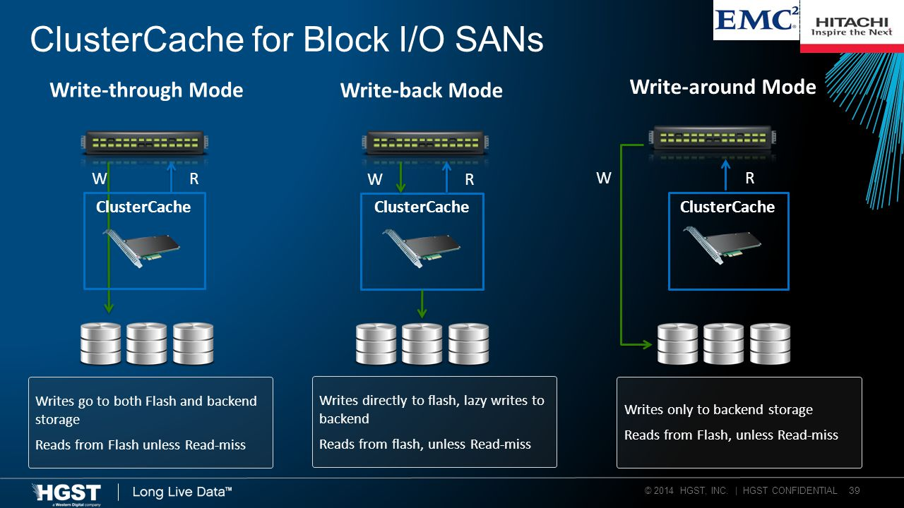 © 2014 HGST, INC. | HGST CONFIDENTIAL 39 ClusterCache for Block I/O SANs Writes go to both Flash and backend storage Reads from Flash unless Read-miss