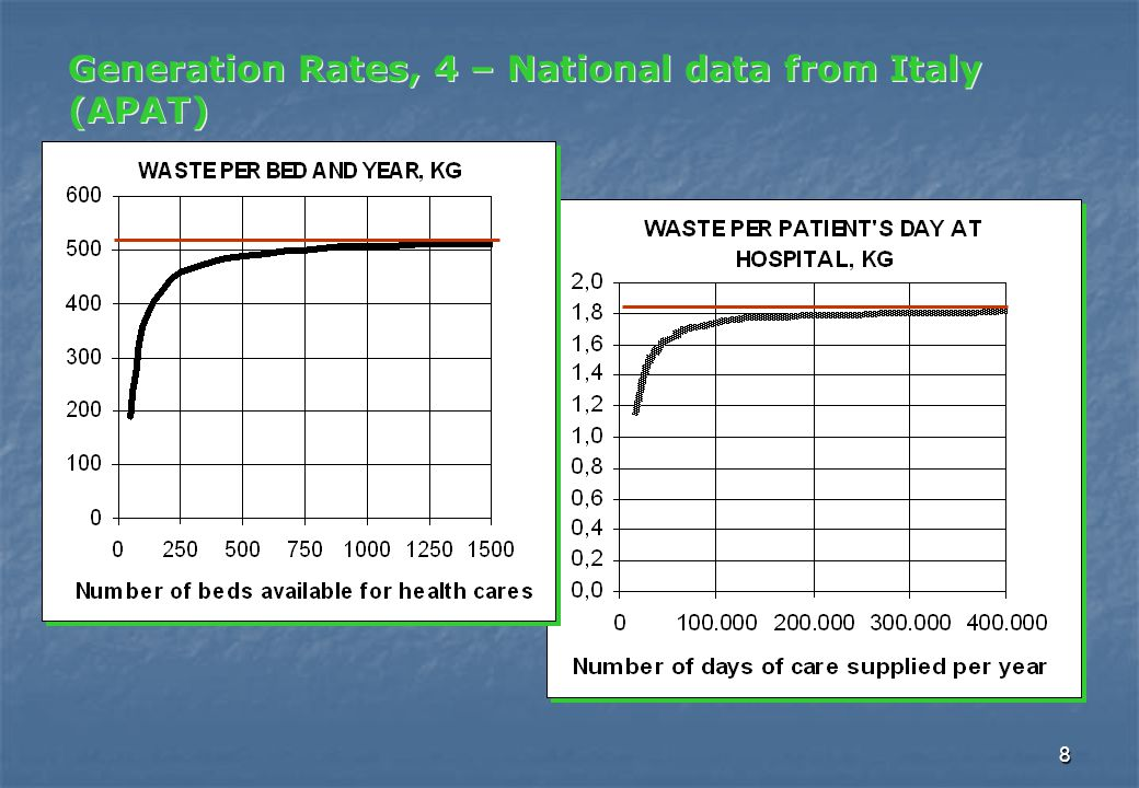 8 Generation Rates, 4 – National data from Italy (APAT)