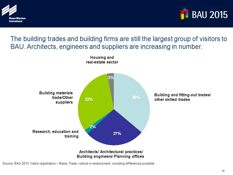 16 The building trades and building firms are still the largest group of visitors to BAU. Architects, engineers and suppliers are increasing in number