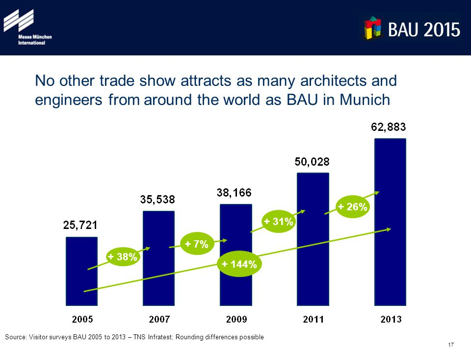 17 No other trade show attracts as many architects and engineers from around the world as BAU in Munich + 7% + 38% Source: Visitor surveys BAU 2005 to