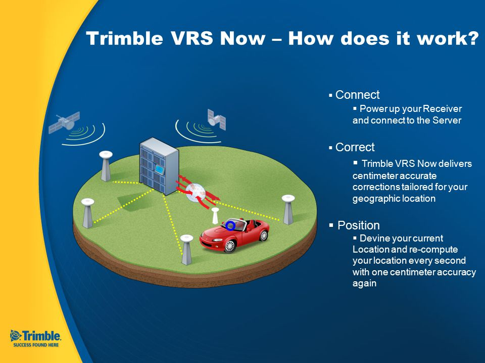Trimble VRS Now – How does it work.