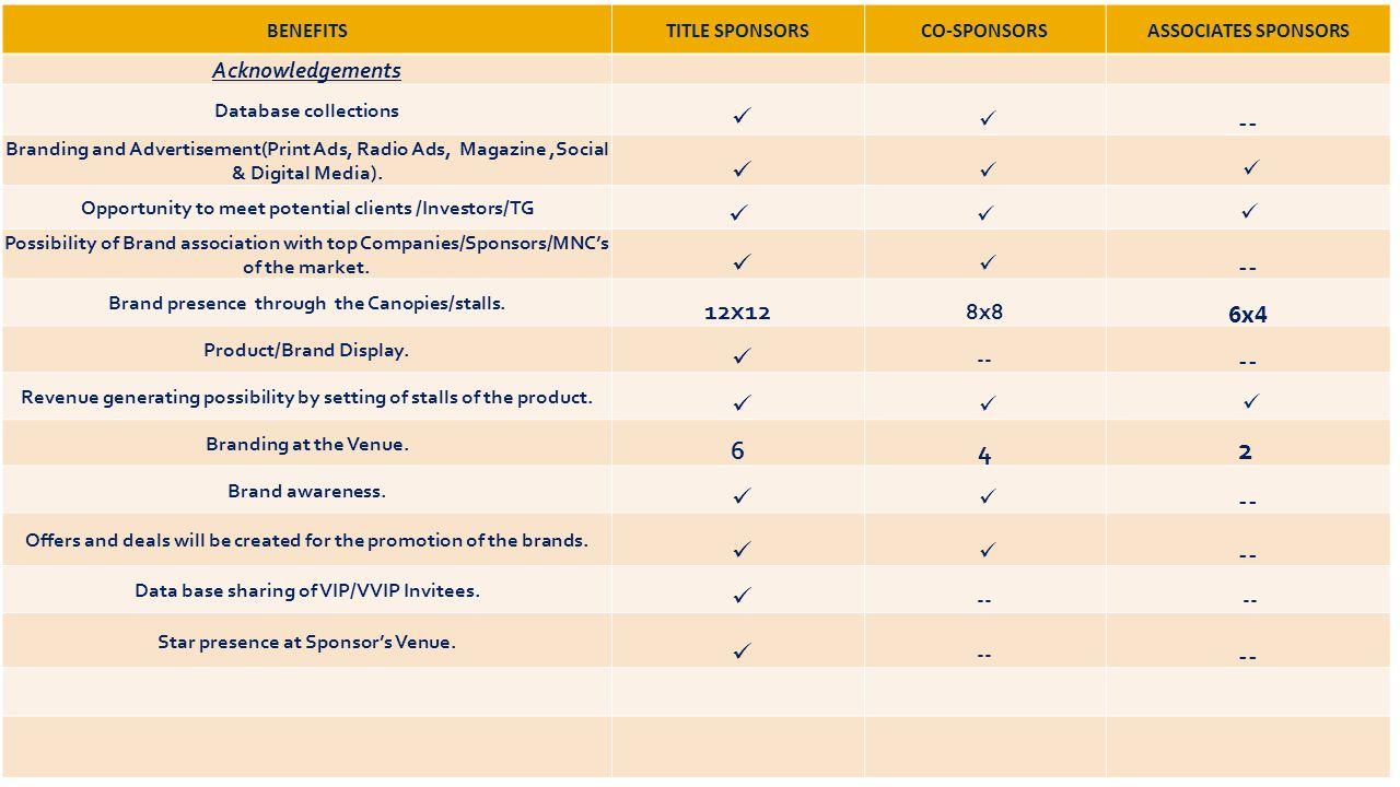 BENEFITSTITLE SPONSORSCO-SPONSORSASSOCIATES SPONSORS Acknowledgements Database collections -- Branding and Advertisement(Print Ads, Radio Ads, Magazin