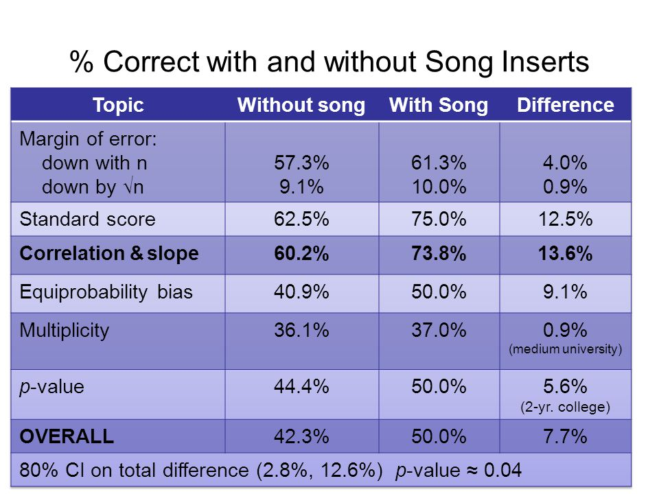 % Correct with and without Song Inserts