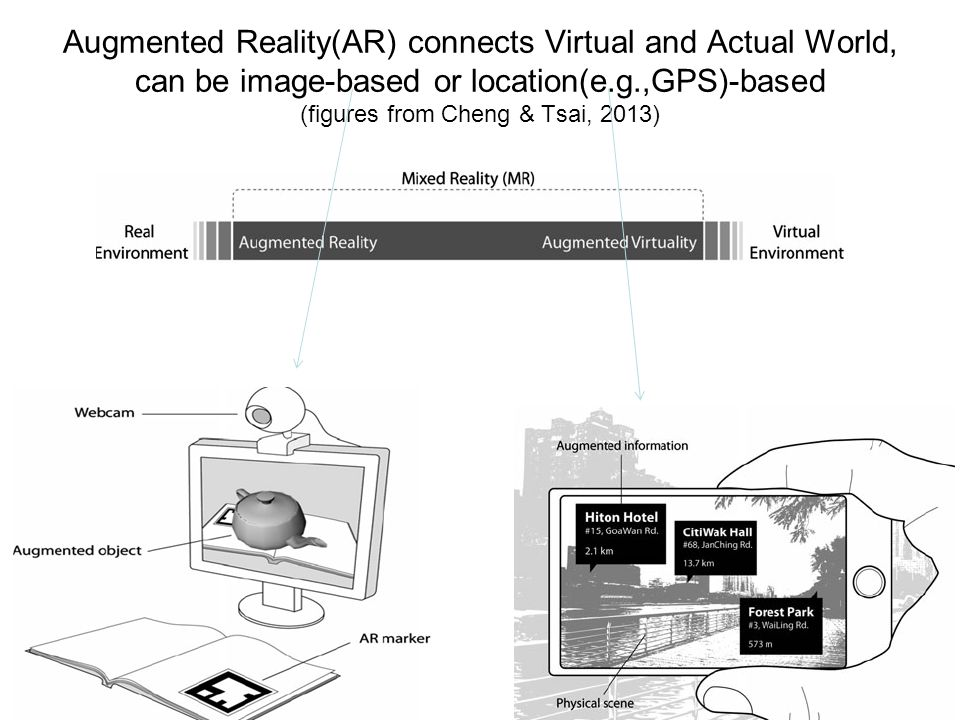 Augmented Reality(AR) connects Virtual and Actual World, can be image-based or location(e.g.,GPS)-based (figures from Cheng & Tsai, 2013)