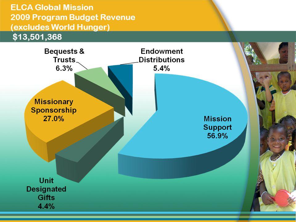 ELCA Global Mission 2009 Program Budget Revenue (excludes World Hunger) $13,501,368