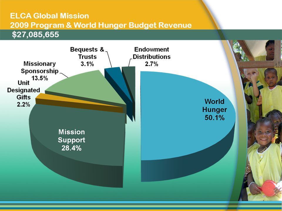 ELCA Global Mission 2009 Program & World Hunger Budget Revenue $27,085,655