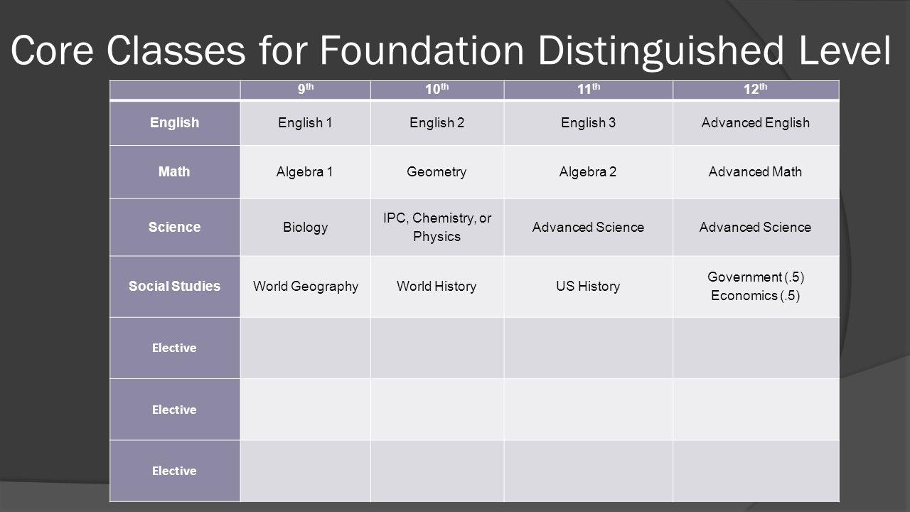Core Classes for Foundation Distinguished Level 9 th 10 th 11 th 12 th English English 1English 2English 3Advanced English Math Algebra 1GeometryAlgeb