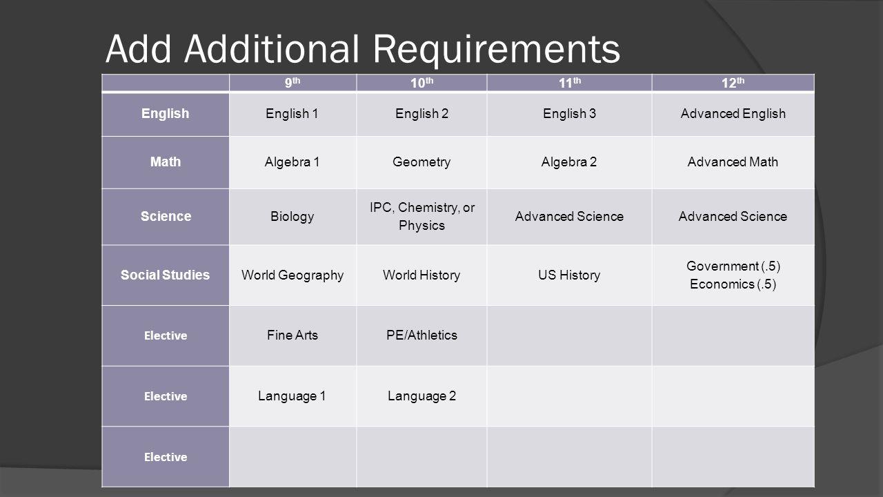 Add Additional Requirements 9 th 10 th 11 th 12 th English English 1English 2English 3Advanced English Math Algebra 1GeometryAlgebra 2Advanced Math Sc